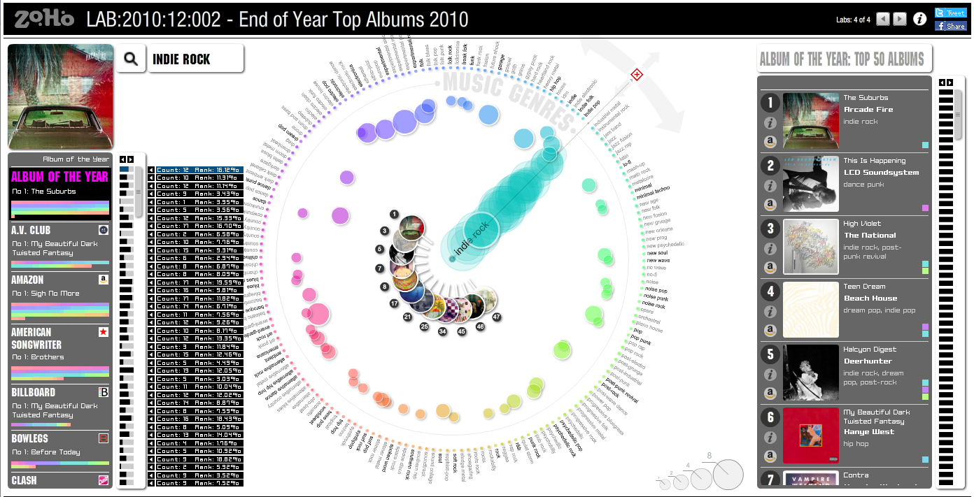 Music Data Visualisation: End of Year Top Albums 2010